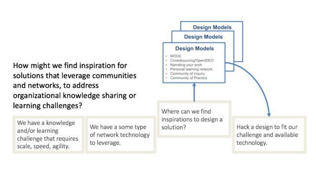 430 design models approach